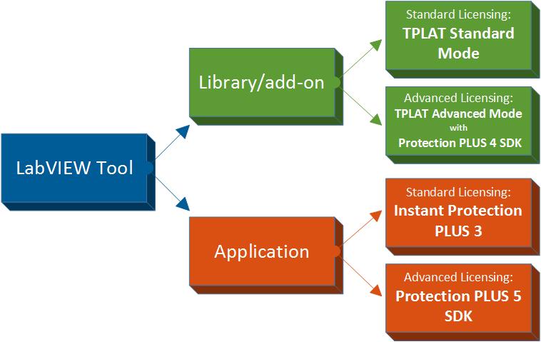 labview-decision-diagram
