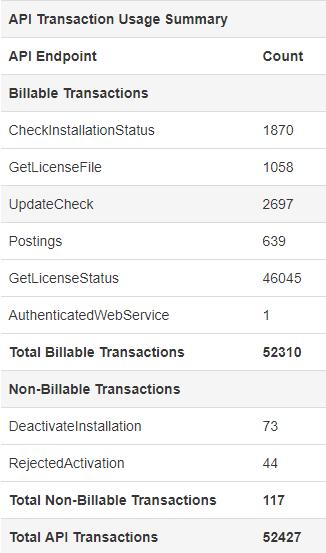 SOLO Server API Transactions Breakdown